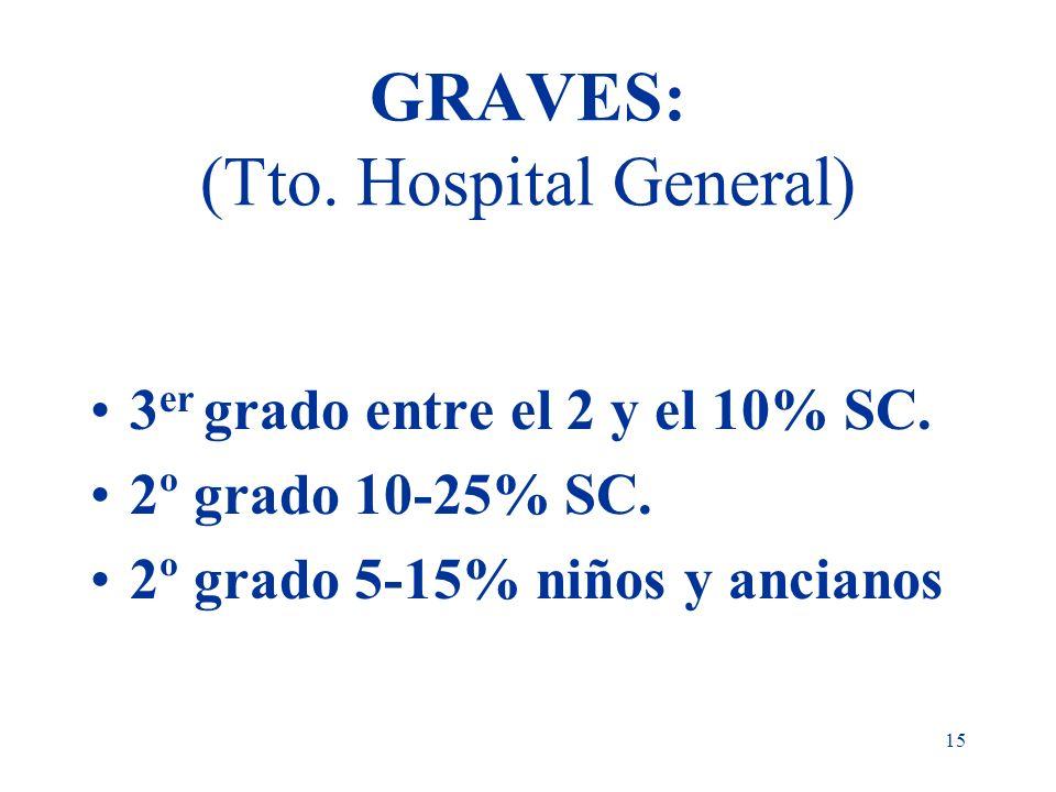 15 GRAVES: (Tto. Hospital General) 3 er grado entre el 2 y el 10% SC. 2º grado 10-25% SC. 2º grado 5-15% niños y ancianos