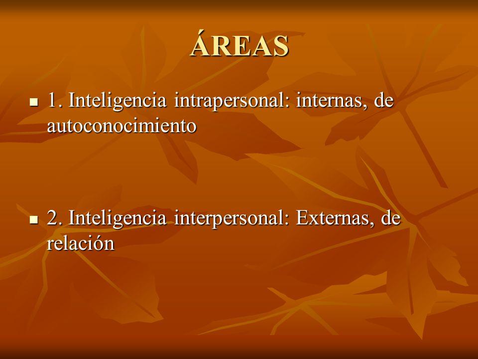 ÁREAS 1. Inteligencia intrapersonal: internas, de autoconocimiento 1. Inteligencia intrapersonal: internas, de autoconocimiento 2. Inteligencia interp