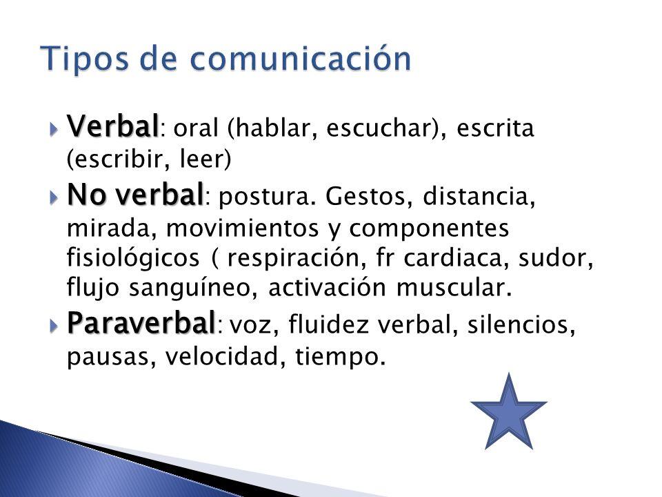 Verbal Verbal : oral (hablar, escuchar), escrita (escribir, leer) No verbal No verbal : postura. Gestos, distancia, mirada, movimientos y componentes