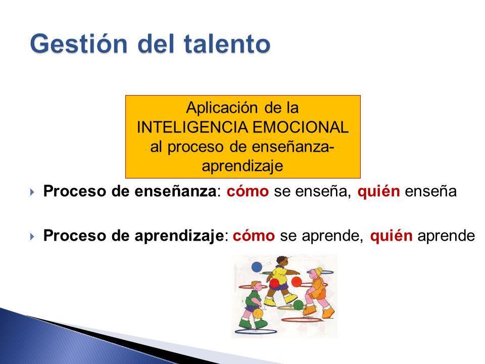 Proceso de enseñanza: cómo se enseña, quién enseña Proceso de aprendizaje: cómo se aprende, quién aprende Aplicación de la INTELIGENCIA EMOCIONAL al p