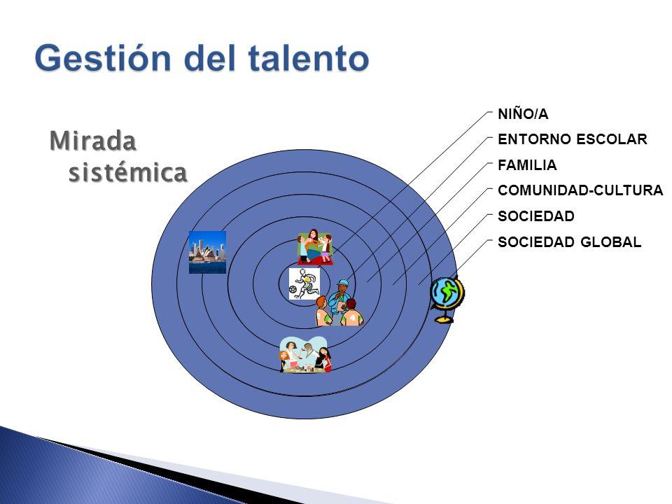 SOCIEDAD GLOBAL SOCIEDAD COMUNIDAD-CULTURA FAMILIA ENTORNO ESCOLAR NIÑO/A Mirada sistémica