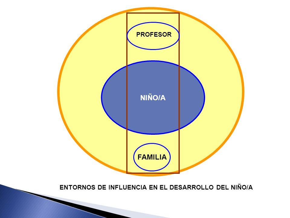 NIÑO/A FAMILIA PROFESOR ENTORNOS DE INFLUENCIA EN EL DESARROLLO DEL NIÑO/A