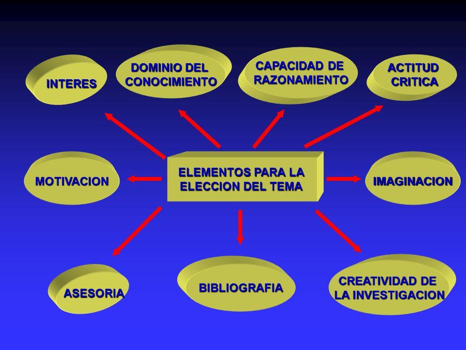 ELEMENTOS PARA LA ELECCION DEL TEMA INTERES DOMINIO DEL CONOCIMIENTO CAPACIDAD DE RAZONAMIENTO ACTITUDCRITICA MOTIVACION ASESORIA BIBLIOGRAFIA IMAGINA
