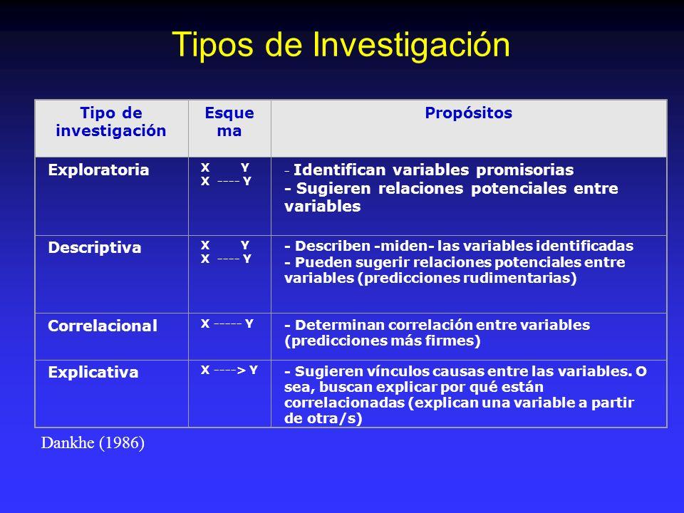 Tipos de informes o trabajos Informe de investigación: denominación genérica para indicar que lo escrito es una exposición de una indagación científica ya realizada.