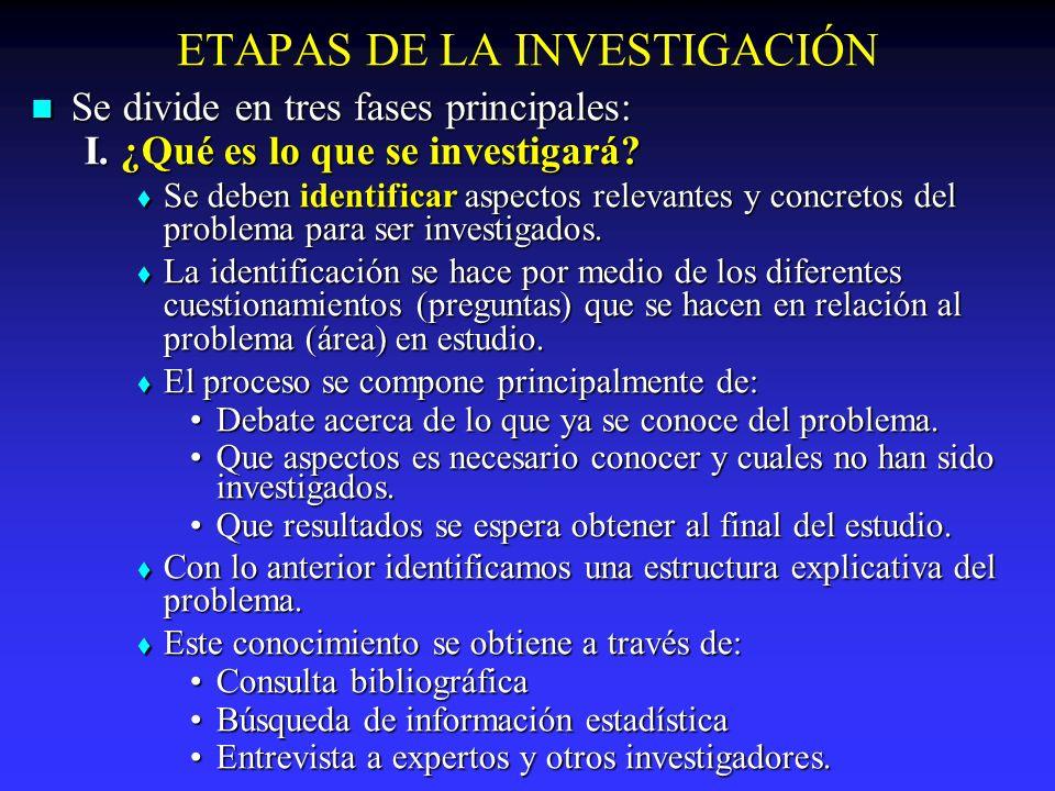 ETAPAS DE LA INVESTIGACIÓN Se divide en tres fases principales: Se divide en tres fases principales: I. ¿Qué es lo que se investigará? Se deben identi