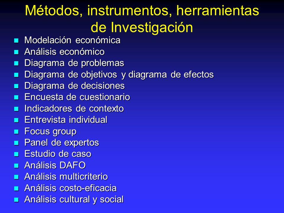 Métodos, instrumentos, herramientas de Investigación Modelación económica Modelación económica Análisis económico Análisis económico Diagrama de probl