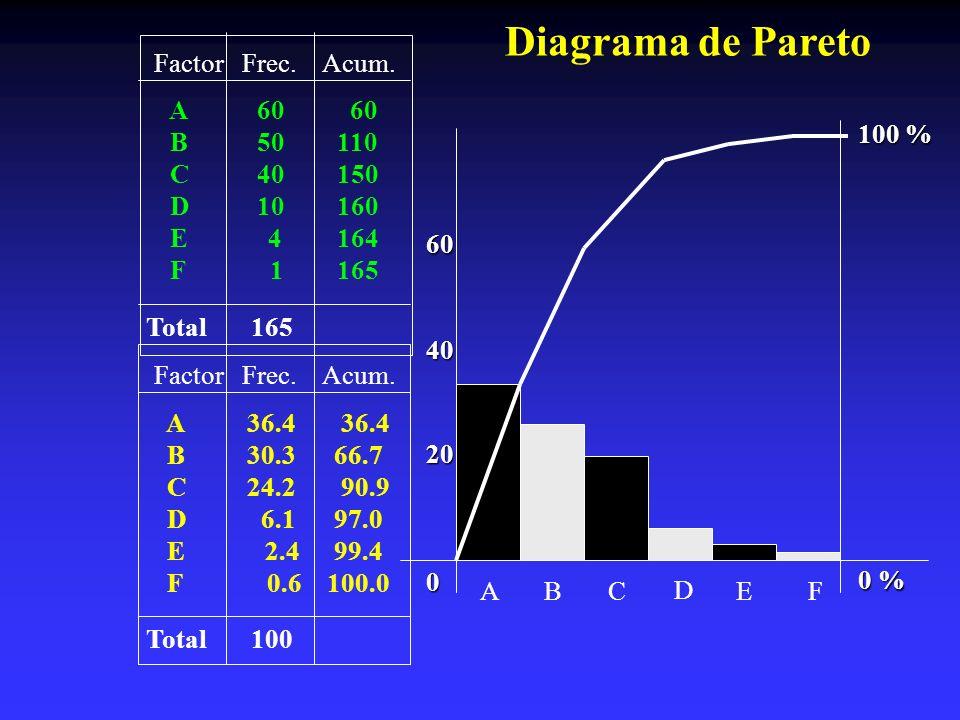 Factor Frec. Acum. A 60 60 B 50 110 C 40 150 D 10 160 E 4 164 F 1 165 Total 165 ABC D EF 0 % 100 % 0 40 Factor Frec. Acum. A 36.4 36.4 B 30.3 66.7 C 2