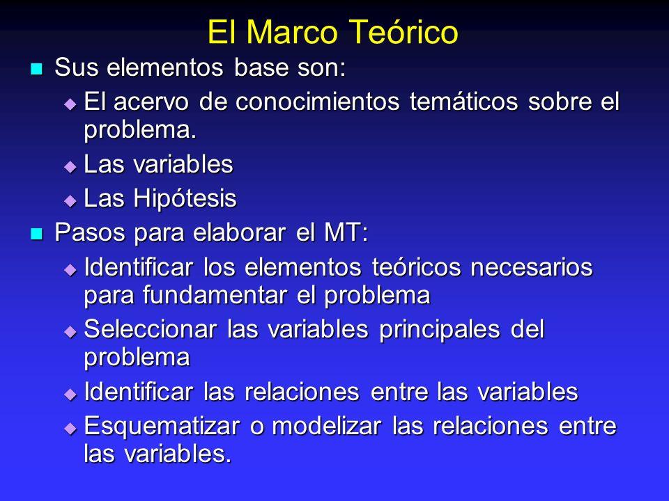 El Marco Teórico Sus elementos base son: Sus elementos base son: El acervo de conocimientos temáticos sobre el problema. El acervo de conocimientos te