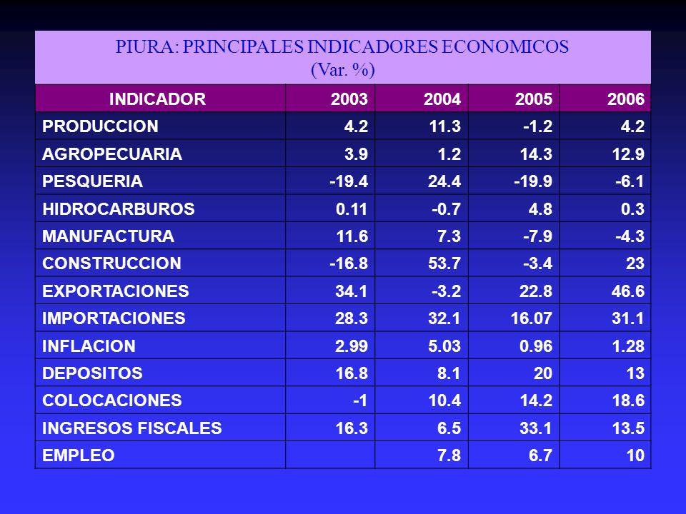 PIURA: PRINCIPALES INDICADORES ECONOMICOS (Var. %) INDICADOR 2003200420052006 PRODUCCION4.211.3-1.24.2 AGROPECUARIA3.91.214.312.9 PESQUERIA-19.424.4-1