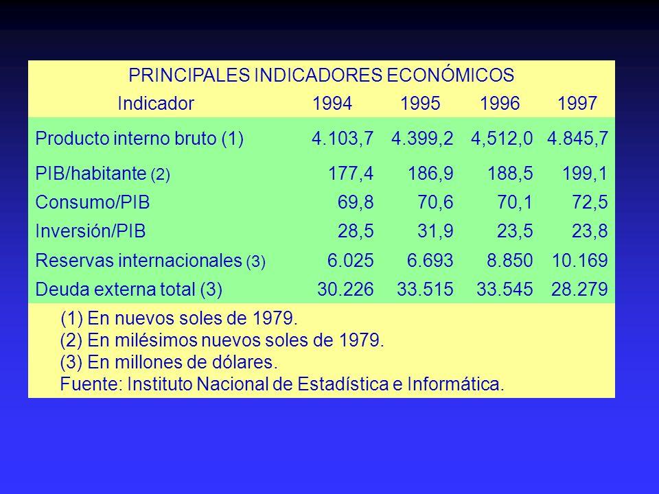 PRINCIPALES INDICADORES ECONÓMICOS Indicador1994199519961997 Producto interno bruto (1)4.103,74.399,24,512,04.845,7 PIB/habitante (2) 177,4186,9188,51