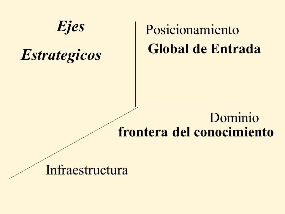 Dominio Posicionamiento Infraestructura frontera del conocimiento Global de Entrada Ejes Estrategicos