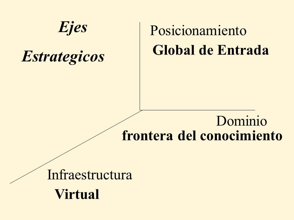 Dominio Posicionamiento Infraestructura frontera del conocimiento Global de Entrada Virtual Ejes Estrategicos