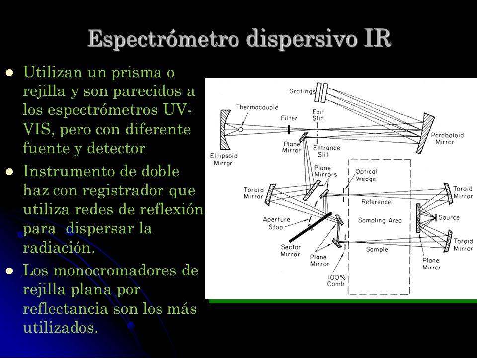 Espectrómetro dispersivo IR Utilizan un prisma o rejilla y son parecidos a los espectrómetros UV- VIS, pero con diferente fuente y detector Instrument