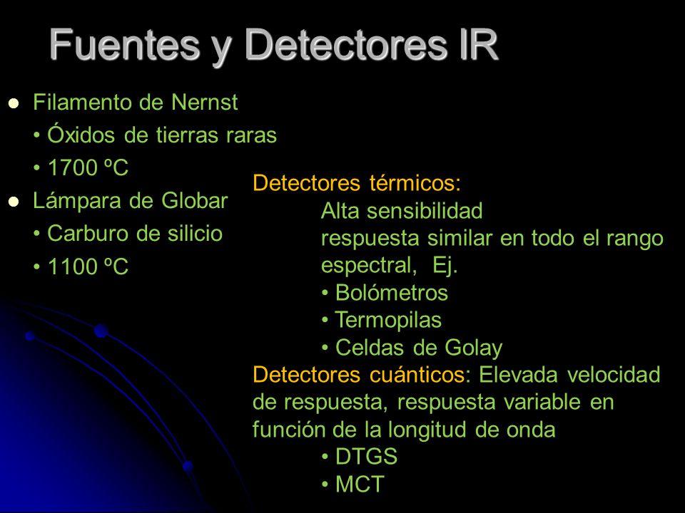 Fuentes y Detectores IR Filamento de Nernst Óxidos de tierras raras 1700 ºC Lámpara de Globar Carburo de silicio 1100 ºC Detectores térmicos: Alta sen