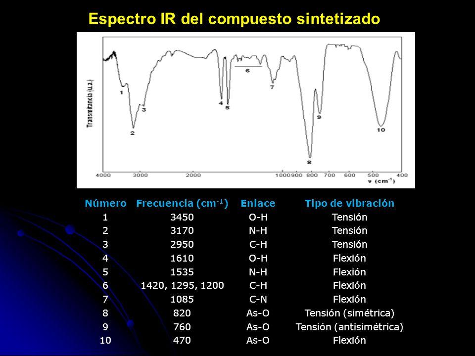 Espectro IR del compuesto sintetizado NúmeroFrecuencia (cm -1 )EnlaceTipo de vibración 13450O-HTensión 23170N-HTensión 32950C-HTensión 41610O-HFlexión