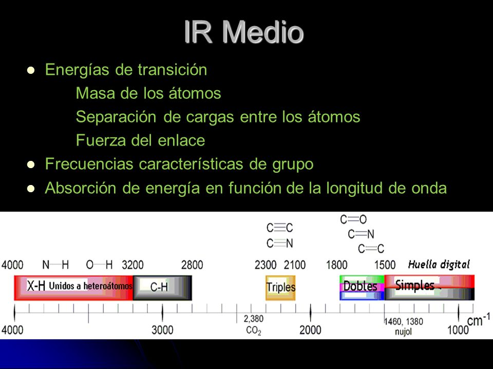IR Medio Energías de transición Masa de los átomos Separación de cargas entre los átomos Fuerza del enlace Frecuencias características de grupo Absorc