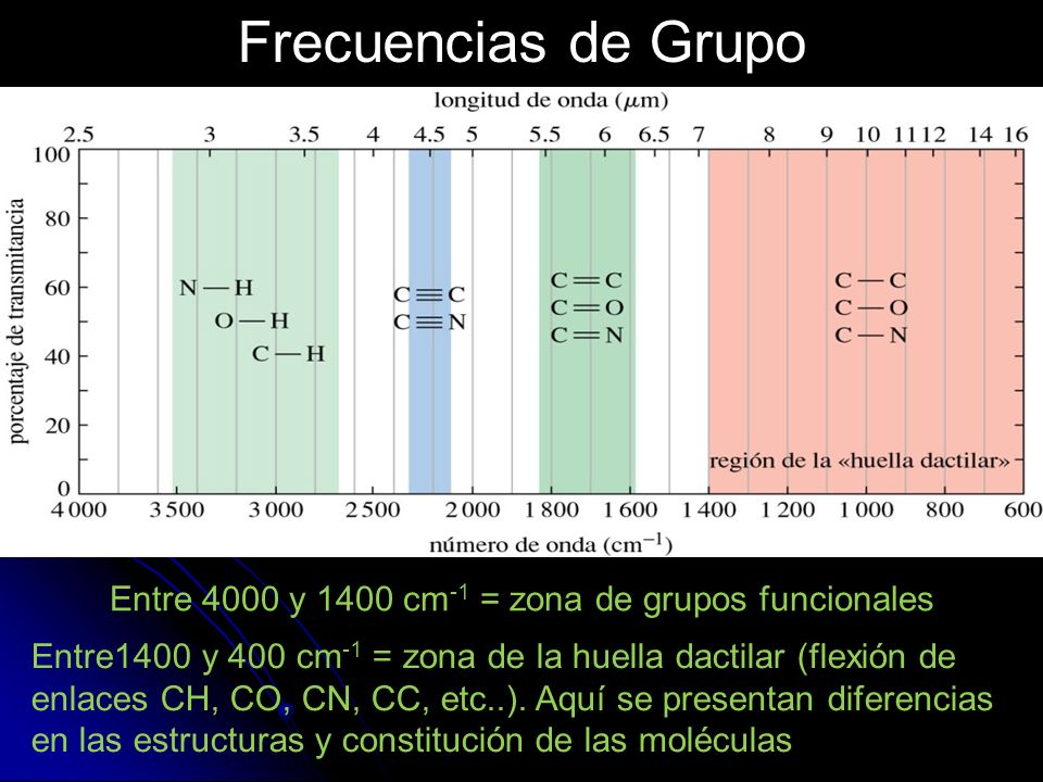 Frecuencias de Grupo Entre 4000 y 1400 cm -1 = zona de grupos funcionales Entre1400 y 400 cm -1 = zona de la huella dactilar (flexión de enlaces CH, C