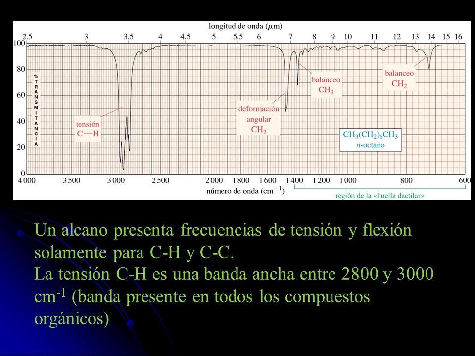 Un alcano presenta frecuencias de tensión y flexión solamente para C-H y C-C. La tensión C-H es una banda ancha entre 2800 y 3000 cm -1 (banda present