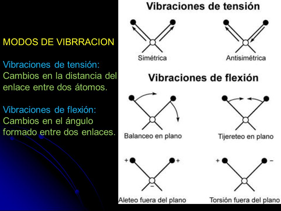 MODOS DE VIBRRACION Vibraciones de tensión: Cambios en la distancia del enlace entre dos átomos. Vibraciones de flexión: Cambios en el ángulo formado