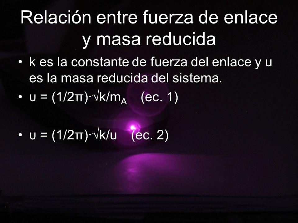 Relación entre fuerza de enlace y masa reducida k es la constante de fuerza del enlace y u es la masa reducida del sistema. υ = (1/2π)·k/m A (ec. 1) υ