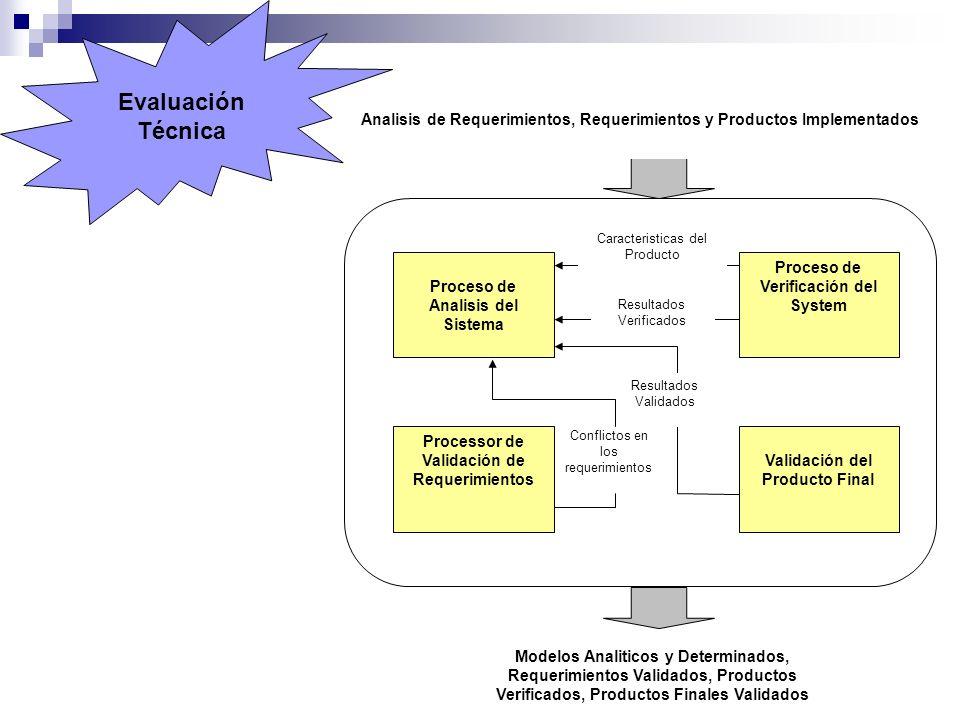 Proceso de Analisis del Sistema Modelos Analiticos y Determinados, Requerimientos Validados, Productos Verificados, Productos Finales Validados Analis