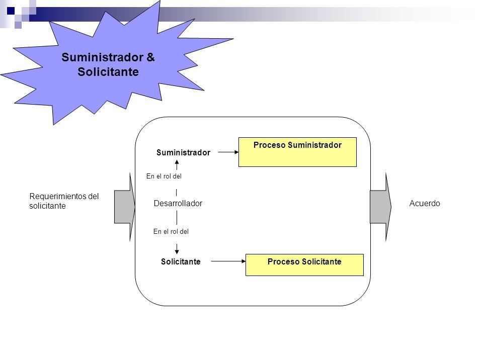 Suministrador & Solicitante Proceso Suministrador Proceso Solicitante Desarrollador Solicitante Suministrador En el rol del Requerimientos del solicit