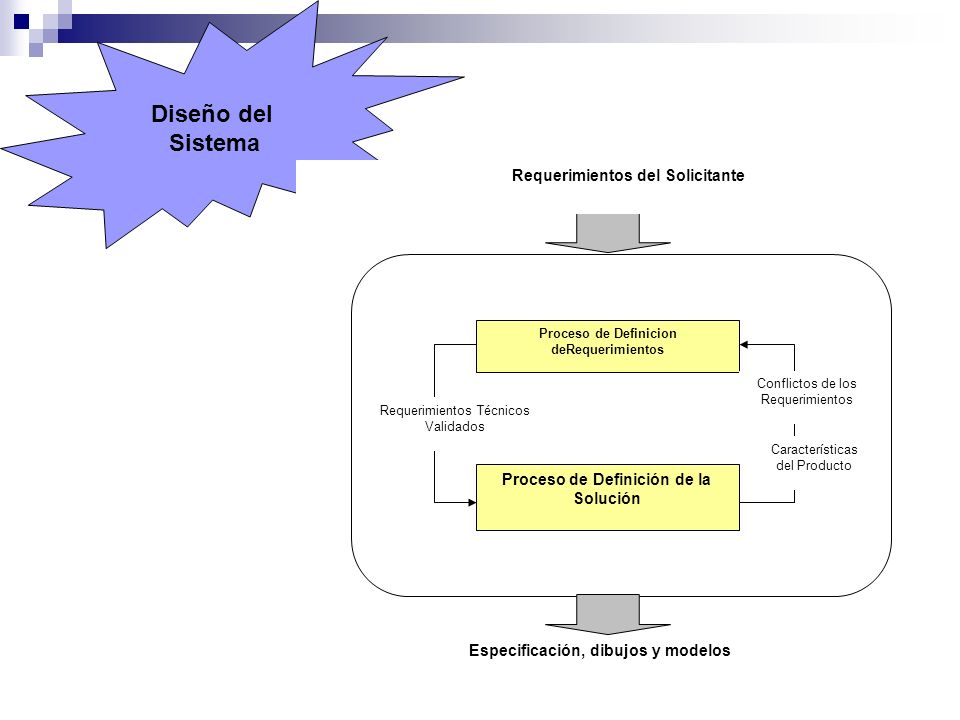 Diseño del Sistema Proceso de Definicion deRequerimientos Proceso de Definición de la Solución Especificación, dibujos y modelos Requerimientos del So