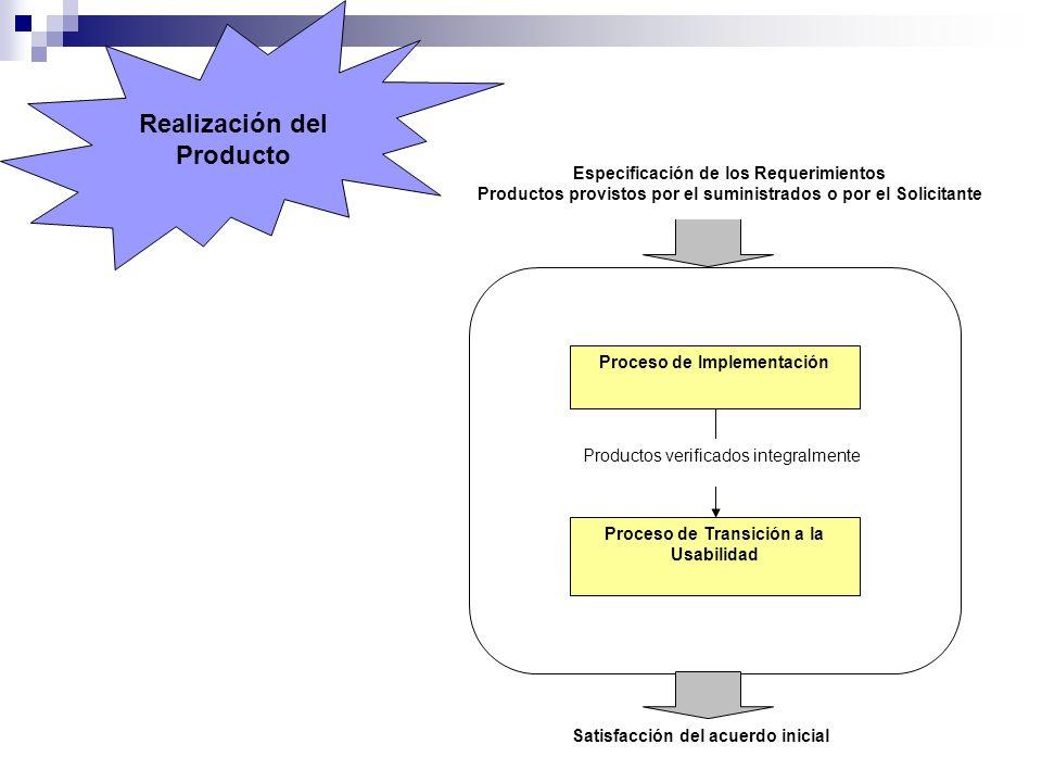 Proceso de Implementación Proceso de Transición a la Usabilidad Productos verificados integralmente Satisfacción del acuerdo inicial Especificación de