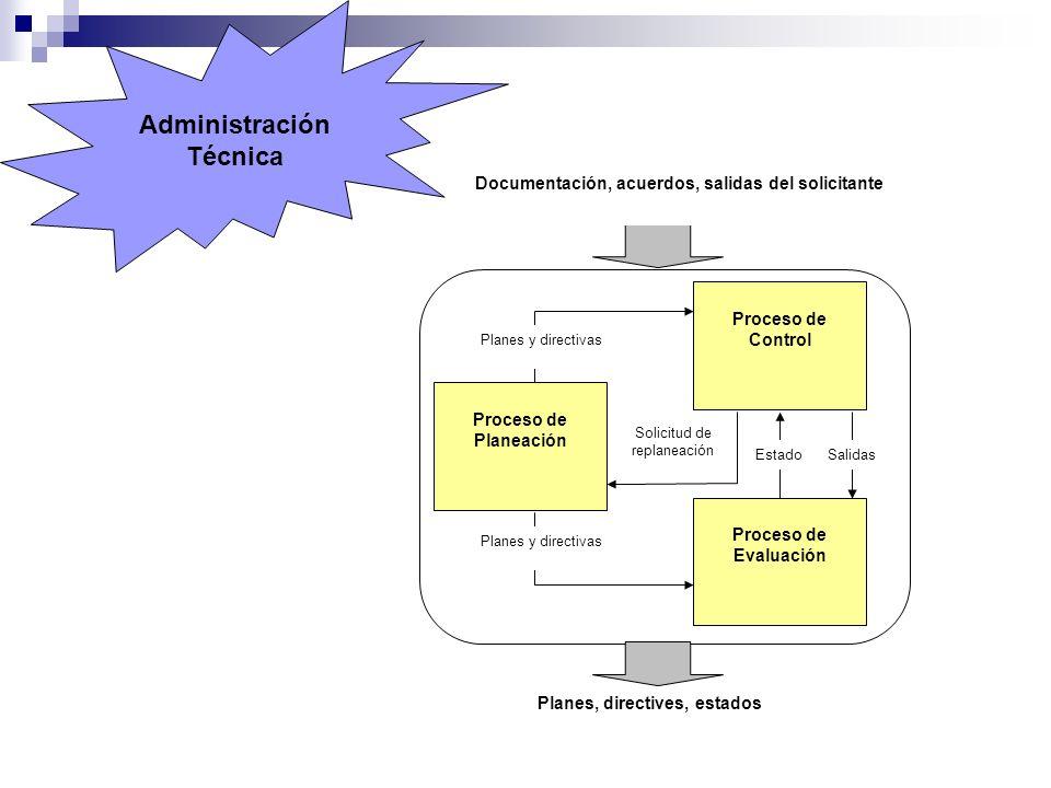 Proceso de Evaluación Planes, directives, estados Documentación, acuerdos, salidas del solicitante Proceso de Control Proceso de Planeación Planes y d