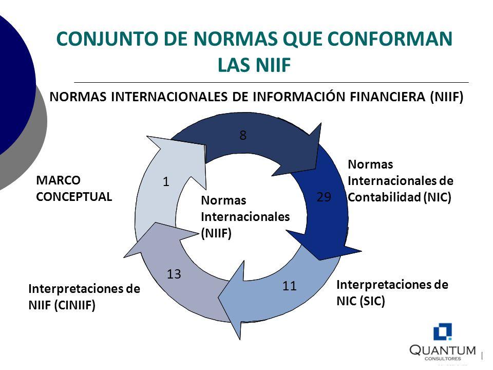 CONJUNTO DE NORMAS QUE CONFORMAN LAS NIIF NORMAS INTERNACIONALES DE INFORMACIÓN FINANCIERA (NIIF) MARCO CONCEPTUAL Normas Internacionales de Contabili