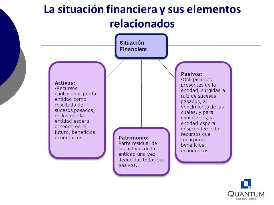 La situación financiera y sus elementos relacionados Situación Financiera Situación Financiera Patrimonio: Parte residual de los activos de la entidad