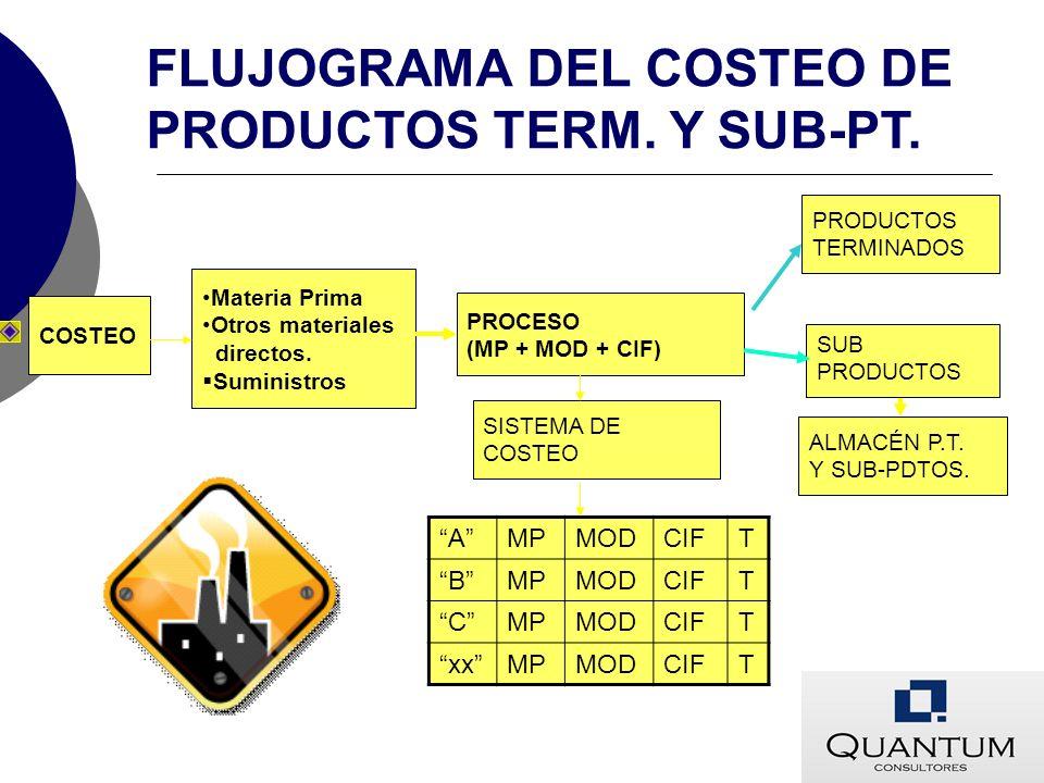 COSTEO Materia Prima Otros materiales directos. Suministros PROCESO (MP + MOD + CIF) PRODUCTOS TERMINADOS SISTEMA DE COSTEO ALMACÉN P.T. Y SUB-PDTOS.