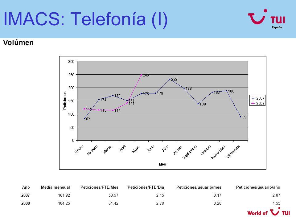 IMACS: Telefonía (I) Volúmen AñoMedia mensualPeticiones/FTE/MesPeticiones/FTE/DiaPeticiones/usuario/mesPeticiones/usuario/año 2007161,9253,972,450,172