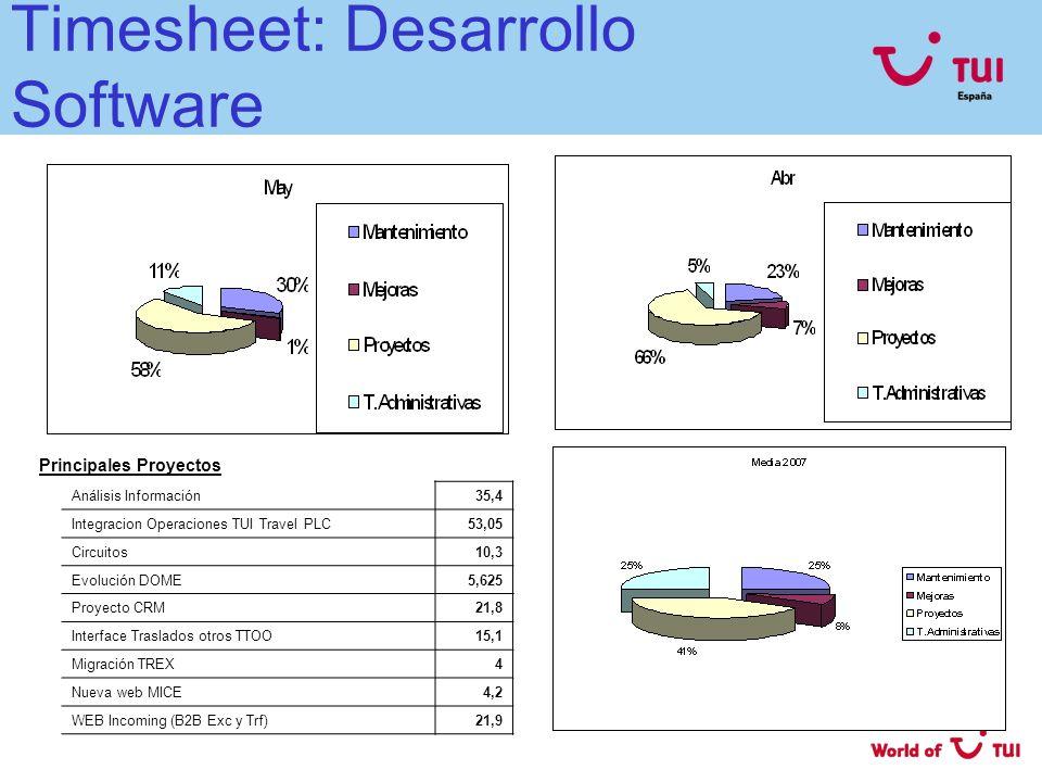 Timesheet: Desarrollo Software Análisis Información35,4 Integracion Operaciones TUI Travel PLC53,05 Circuitos10,3 Evolución DOME5,625 Proyecto CRM21,8