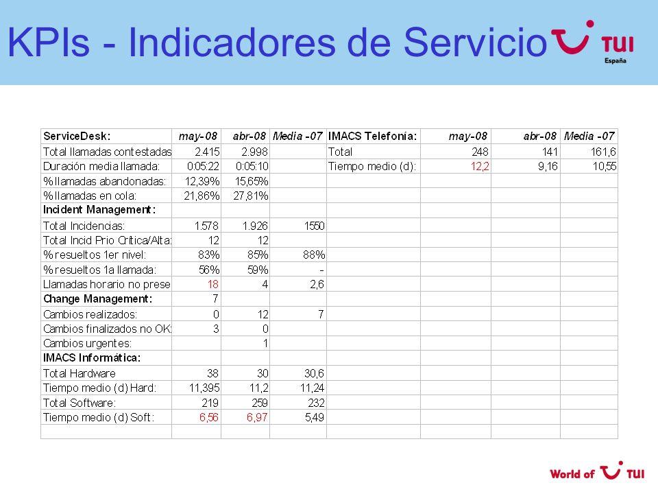 KPIs - Indicadores de Servicio