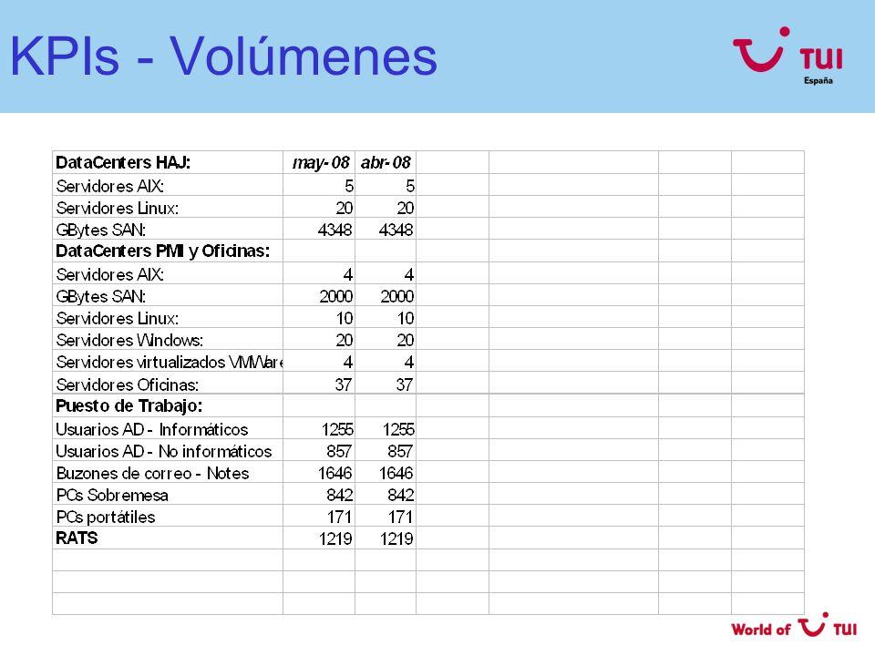 KPIs - Volúmenes