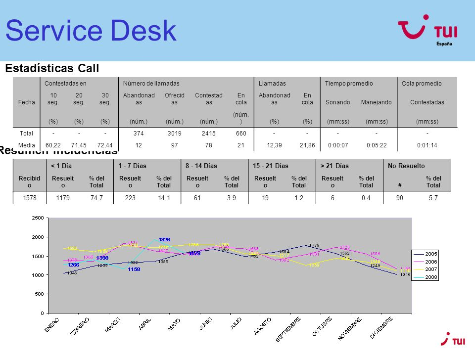 Service Desk Estadísticas Call Centre Resumen Incidencias < 1 Día1 - 7 Días8 - 14 Días15 - 21 Días> 21 DíasNo Resuelto Recibid o Resuelt o % del Total