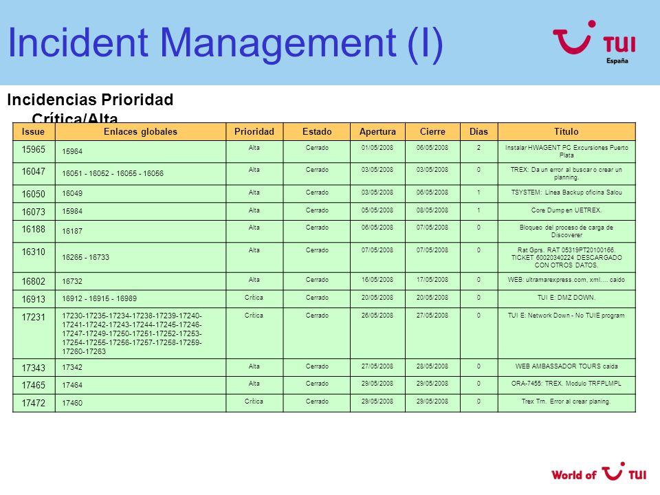 Incident Management (I) Incidencias Prioridad Crítica/Alta IssueEnlaces globalesPrioridadEstadoAperturaCierreDíasTítulo 15965 15964 AltaCerrado01/05/2