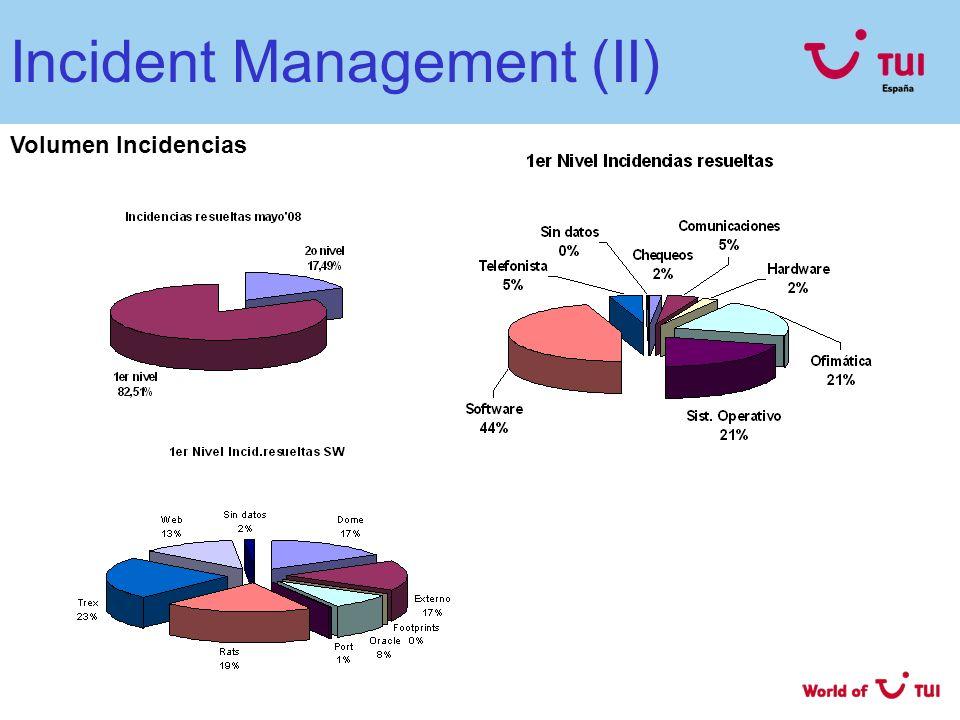 Incident Management (II) Volumen Incidencias