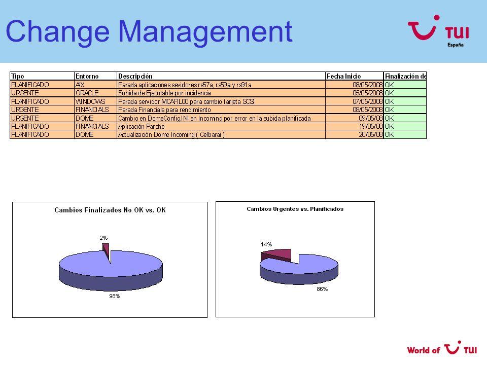 IMACS: Informática (I) Volúmen Hard + Soft Este mes de mayo las estadísticas se obtienen de la web actual de informática y de Footprints