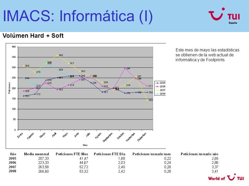 IMACS: Informática (II) Tiempo medio IMACS Hard Media 2006 = 12,2 días Media 2007 = 11,3 días Tiempo medio IMACS Soft Media 2006 = 5,5 días Media 2007 = 5,6 días