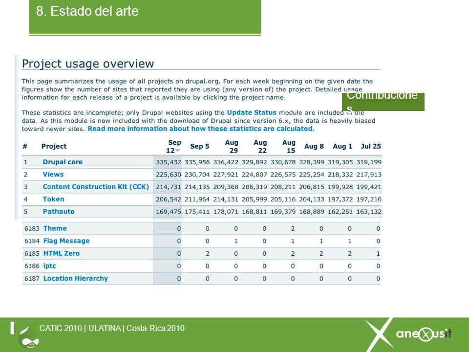 8. Estado del arte CATIC 2010 | ULATINA | Costa Rica 2010 Contribucione s