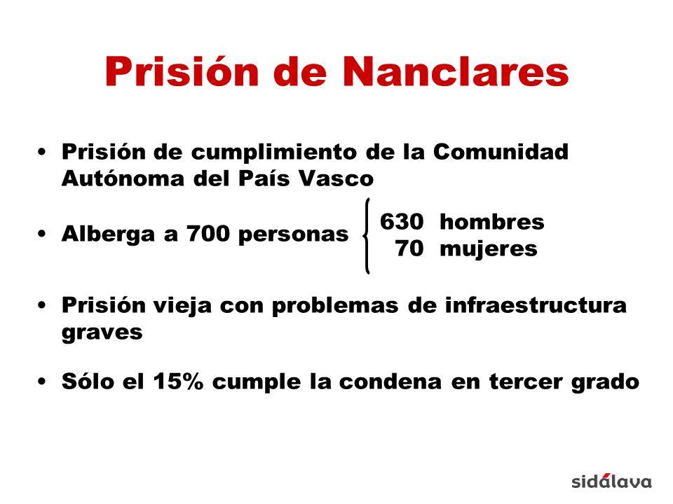 Prisión de Nanclares Prisión de cumplimiento de la Comunidad Autónoma del País Vasco Alberga a 700 personas Prisión vieja con problemas de infraestructura graves Sólo el 15% cumple la condena en tercer grado 630 hombres 70 mujeres
