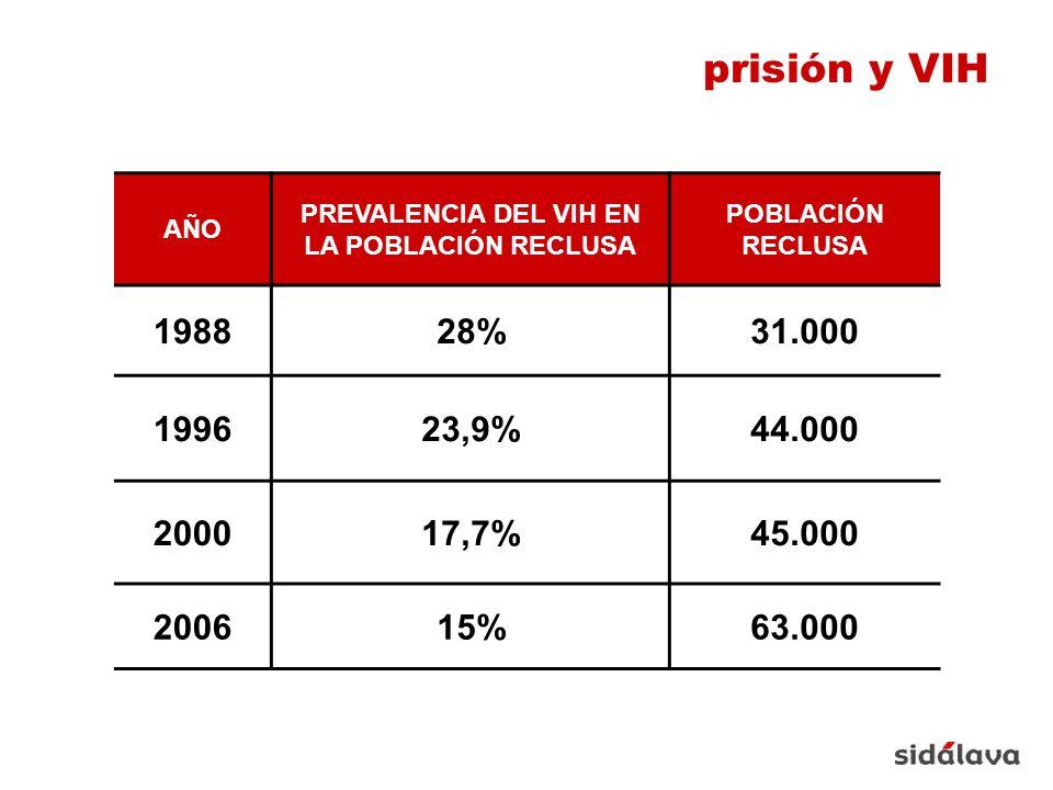 AÑO PREVALENCIA DEL VIH EN LA POBLACIÓN RECLUSA POBLACIÓN RECLUSA 198828%31.000 199623,9%44.000 200017,7%45.000 200615%63.000 prisión y VIH