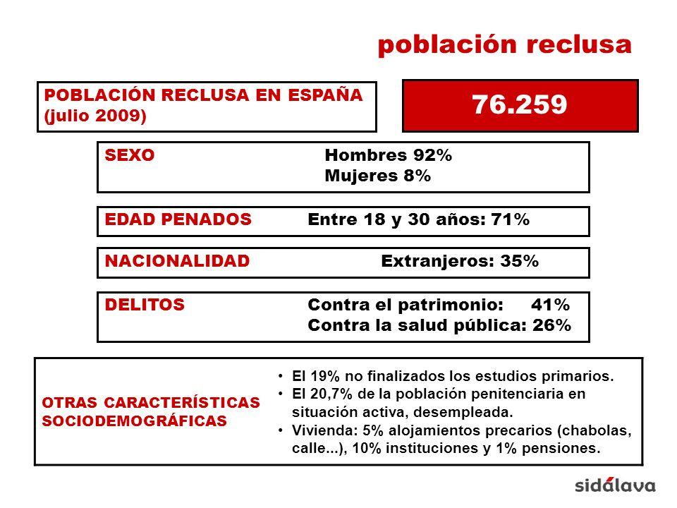 PATOLOGÍAS POBLACIÓN GENERAL % POBLACIÓN RECLUSA % VIH/SIDA0,315 VHC2-333 USUARIOS DE DROGAS INYECTADAS 0,425,2