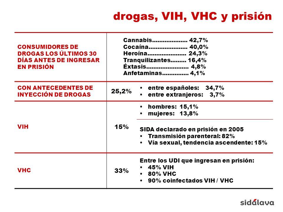 CONSUMIDORES DE DROGAS LOS ÚLTIMOS 30 DÍAS ANTES DE INGRESAR EN PRISIÓN Cannabis....................