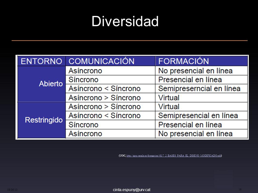 cinta.espuny@urv.cat 08/06/10 16 Diversidad (UOC, http://app.cecale.es/formacion//fil/7_2_BASES_PARA_EL_DISENO_MODIFICADO.pdf)http://app.cecale.es/for