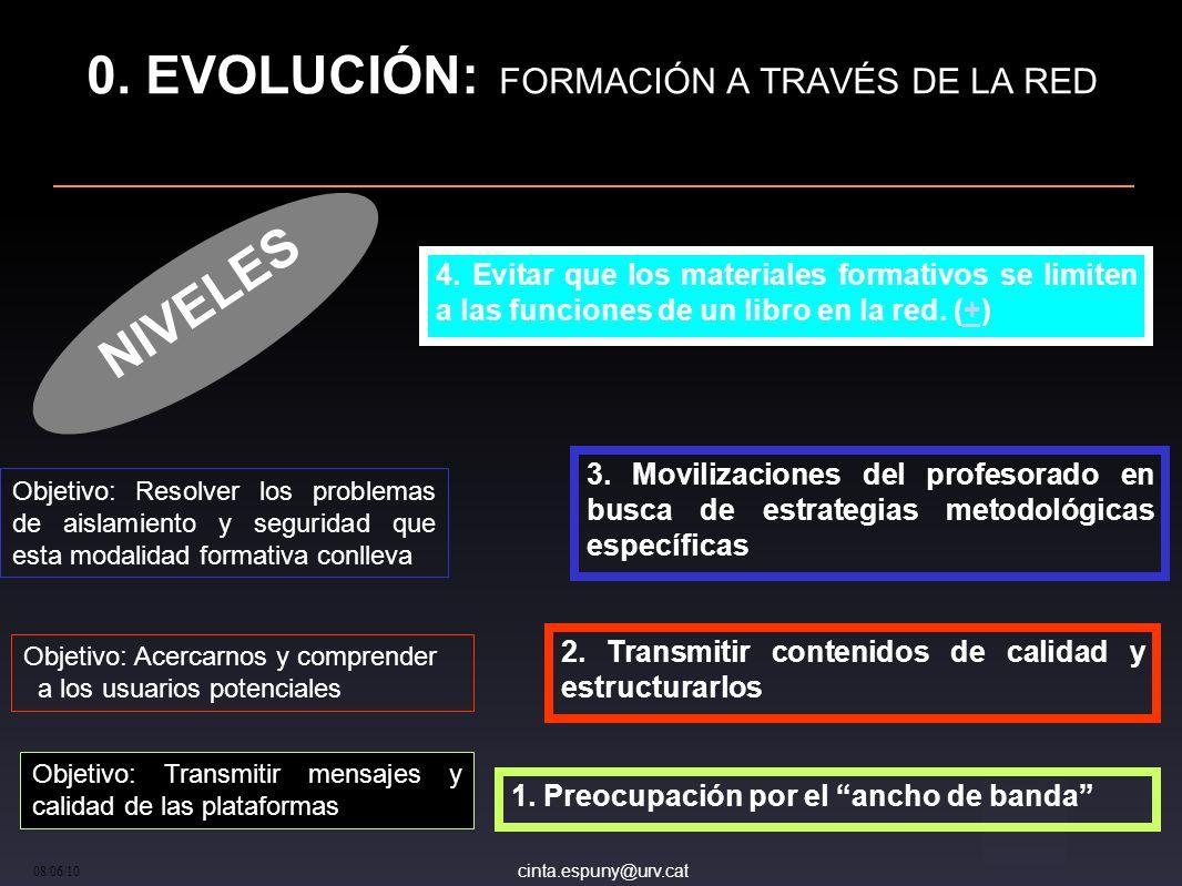 cinta.espuny@urv.cat 08/06/10 0. EVOLUCIÓN: FORMACIÓN A TRAVÉS DE LA RED 1. Preocupación por el ancho de banda Objetivo: Transmitir mensajes y calidad