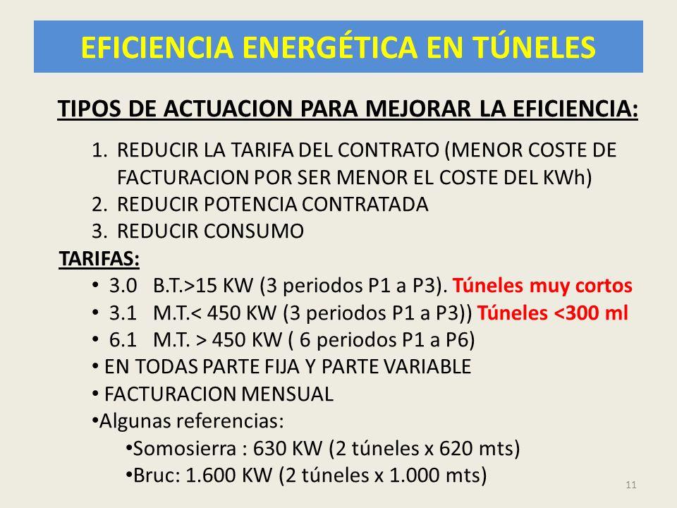 EFICIENCIA ENERGÉTICA EN TÚNELES 11 TIPOS DE ACTUACION PARA MEJORAR LA EFICIENCIA: 1.REDUCIR LA TARIFA DEL CONTRATO (MENOR COSTE DE FACTURACION POR SE