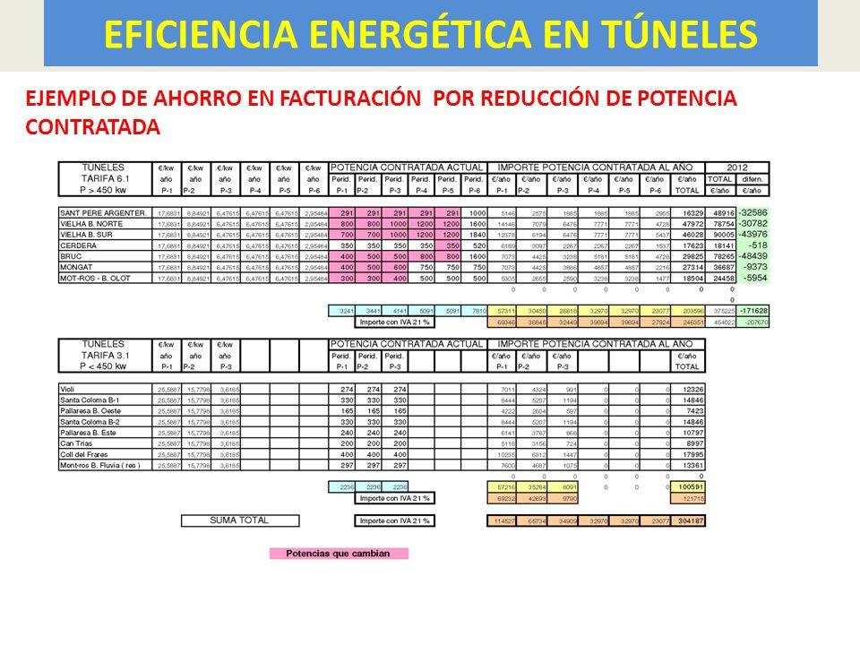 EFICIENCIA ENERGÉTICA EN TÚNELES 18 EJEMPLO DE AHORRO EN FACTURACIÓN POR REDUCCIÓN DE POTENCIA CONTRATADA